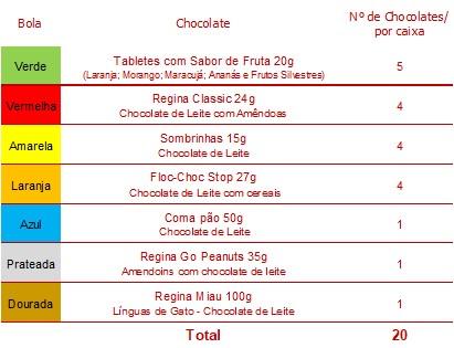 Conteúdo Caixa de Furos Chocolates Regina Tabela